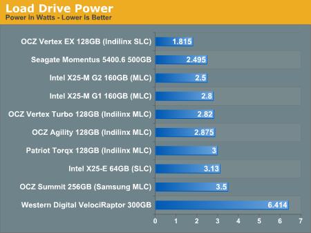 Load Drive Power