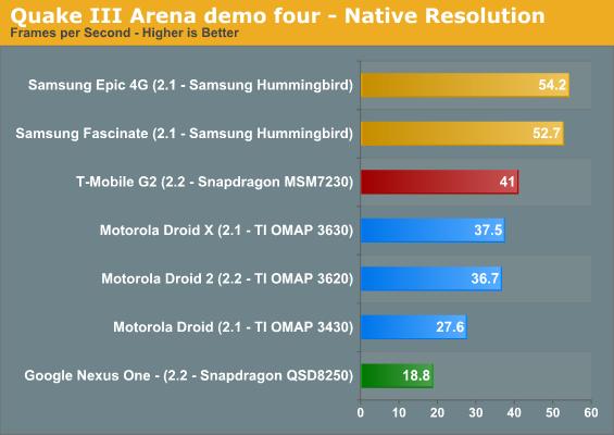 Quake III Arena demo four - Native Resolution