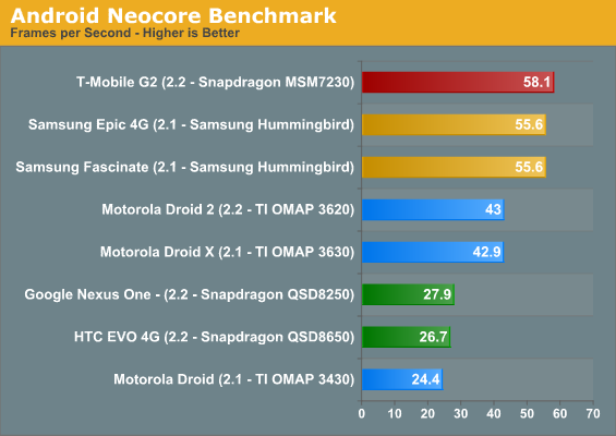 Android Neocore Benchmark