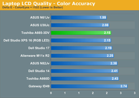 Laptop LCD Quality - Color Accuracy