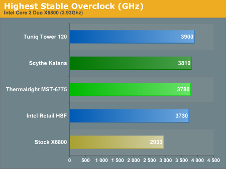 Highest Stable Overclock (GHz)