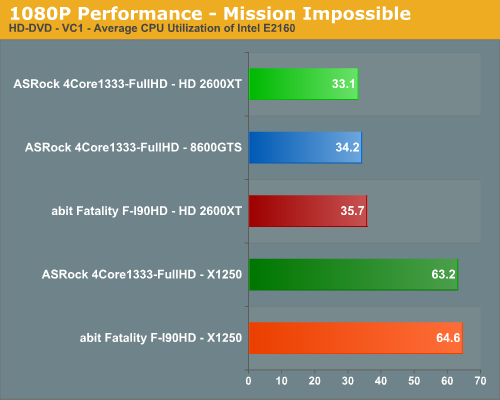1080P Performance - Mission Impossible