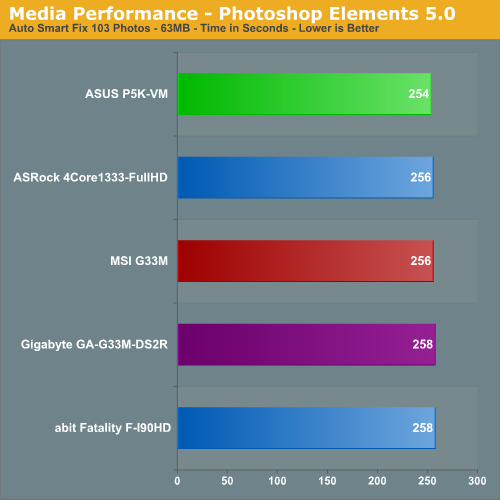 Media Performance - Photoshop Elements 5.0