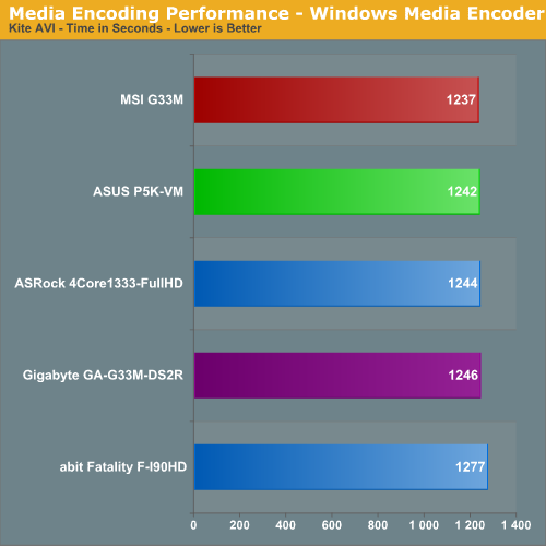 Media Encoding Performance - Windows Media Encoder