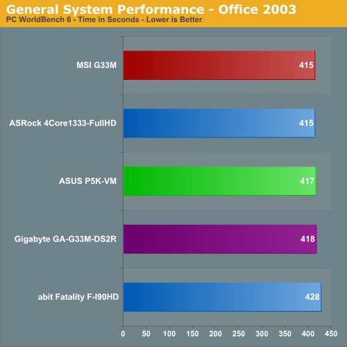 General System Performance - Office 2003