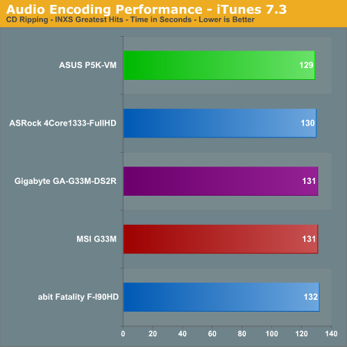 Audio Encoding Performance - iTunes 7.3