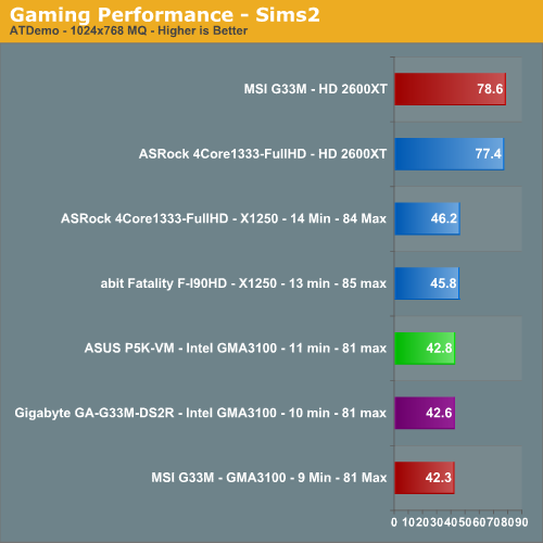 Gaming Performance - Sims2