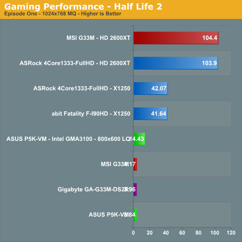 Gaming Performance - Half Life 2