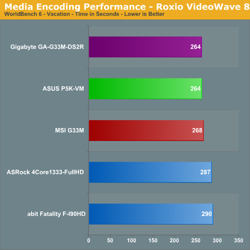 Media Encoding Performance - Roxio VideoWave 8