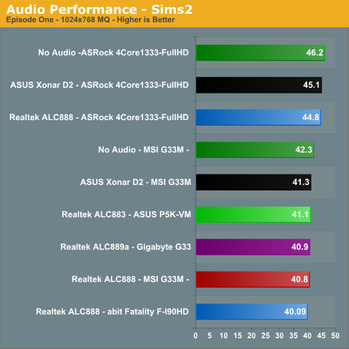 Audio Performance - Sims 2