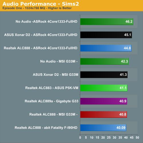 Audio Performance - Sims 2