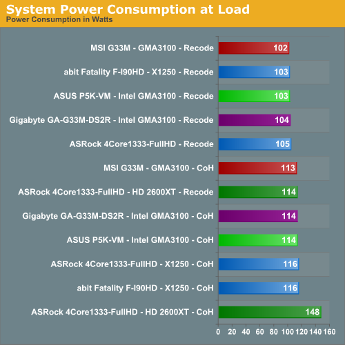 System Power Consumption at Load