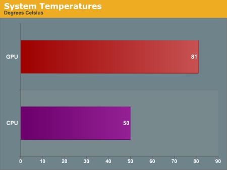 System Temperatures