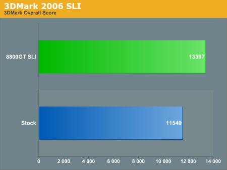 3DMark 2006 SLI