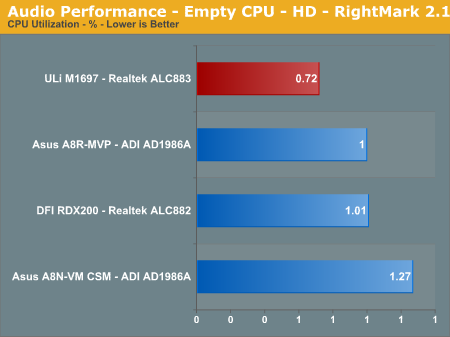 Audio Performance - Empty CPU - HD - RightMark 2.1
