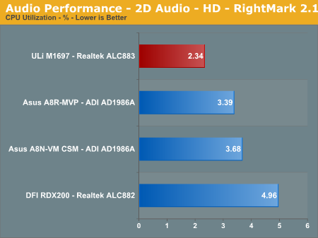 Audio Performance - 2D Audio - HD - RightMark 2.1