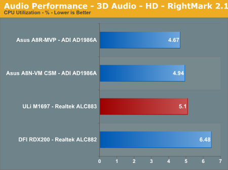 Audio Performance - 3D Audio - HD - RightMark 2.1