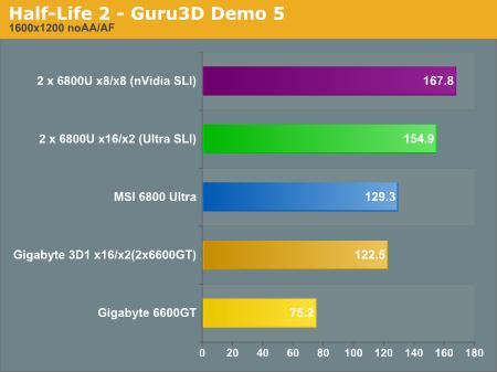 Half-Life 2 - Guru3D Demo 5