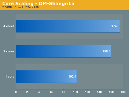 Core Scaling - DM-ShangriLa