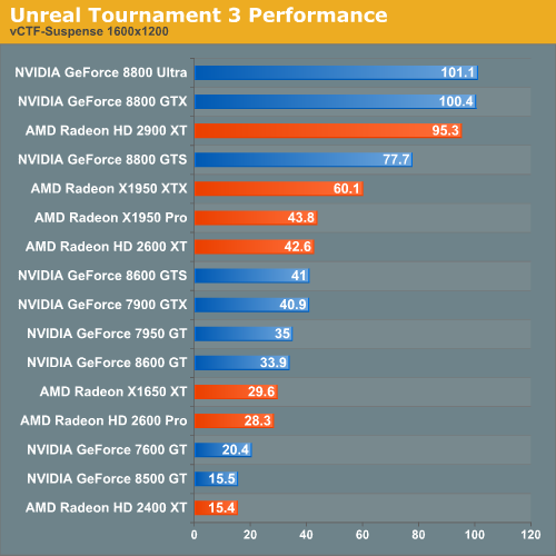 Unreal Tournament 3 Performance