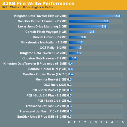 32KB File Write Performance