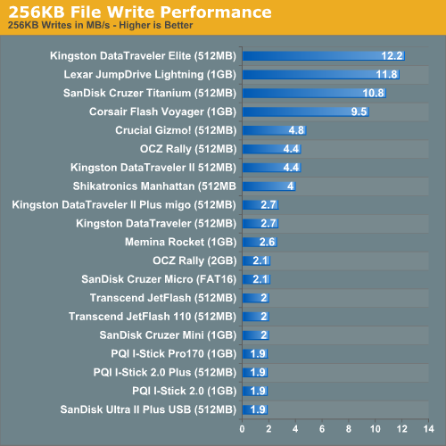 256KB File Write Performance