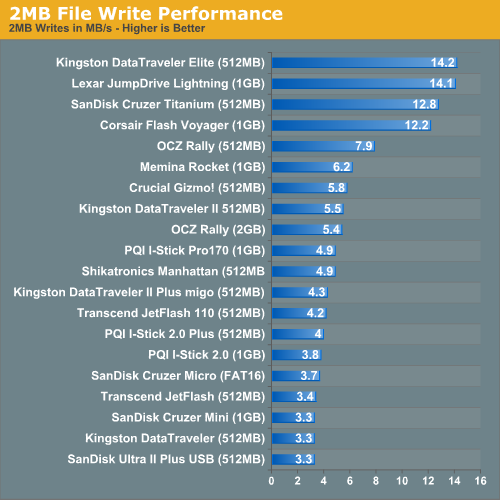 2MB File Write Performance