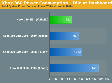 Power Consumption: 50% of the Original Xbox 360, and Quieter