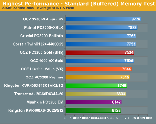 Highest Performance - Standard (Buffered) Memory Test