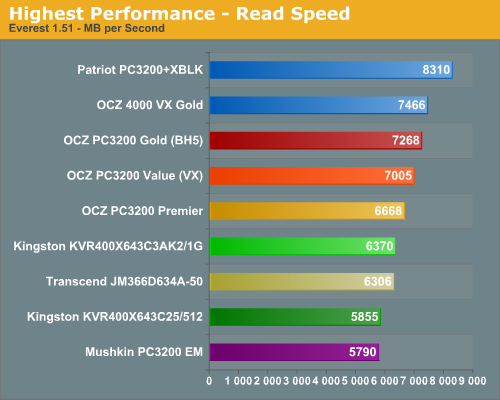 Highest Performance - Read Speed
