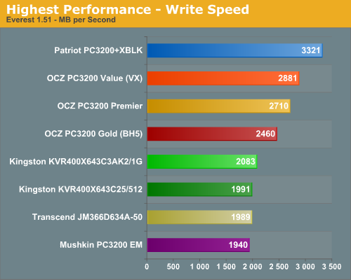 Highest Performance - Write Speed