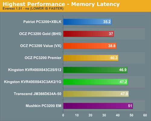 Highest Performance - Memory Latency