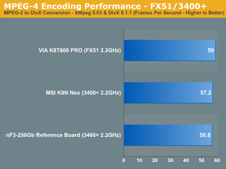 MPEG-4 Encoding Performance - FX51/3400+
