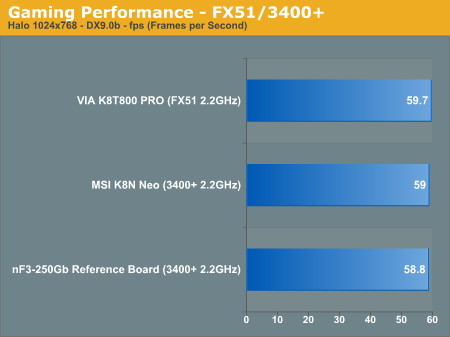 Gaming Performance - FX51/3400+
