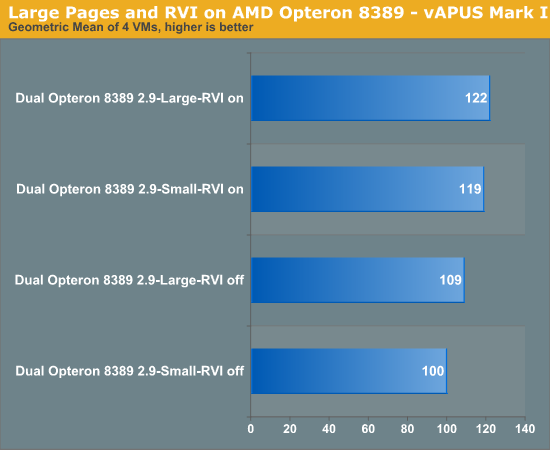 Large Pages and RVI on AMD Opteron 8389 -- vApus Mark I