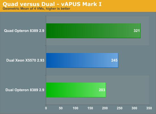 Quad versus Dual -- vApus Mark I
