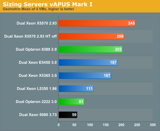 Sizing Servers vAPUS Mark