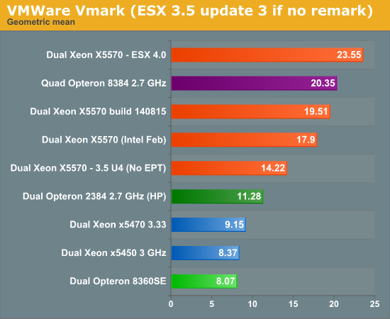 VMware VMmark (ESX 3.5 update 3 if no remark)