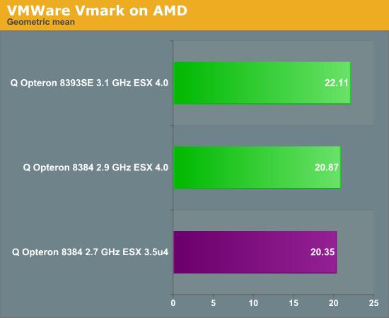 VMware VMmark on AMD