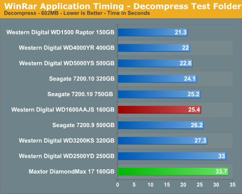 WinRar Application Timing - Decompress Test Folder