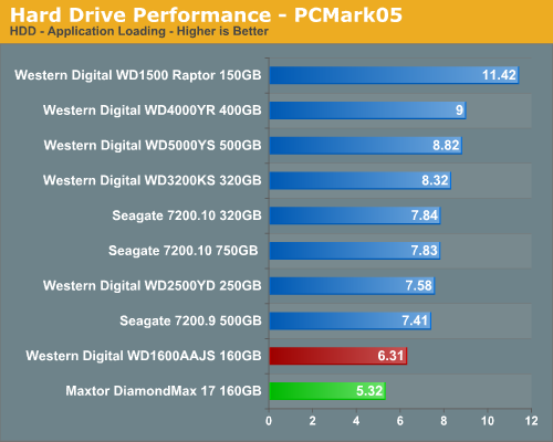 Hard Drive Performance - PCMark05