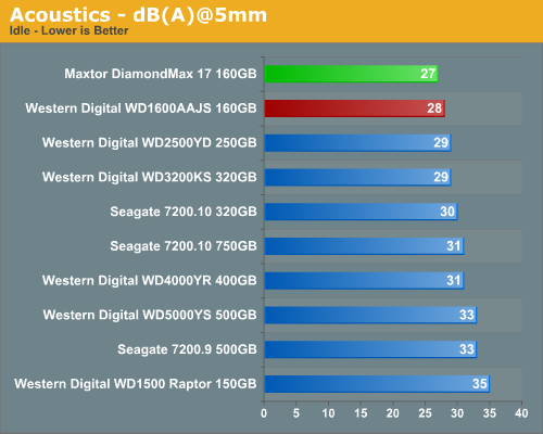 Acoustics - dB(A)@5mm