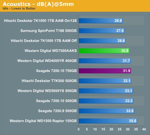 Acoustics - dB(A)@5mm