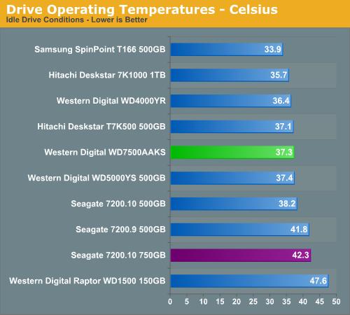 Drive Operating Temperatures - Celsius