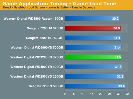Game Application Timing - Game Load Time