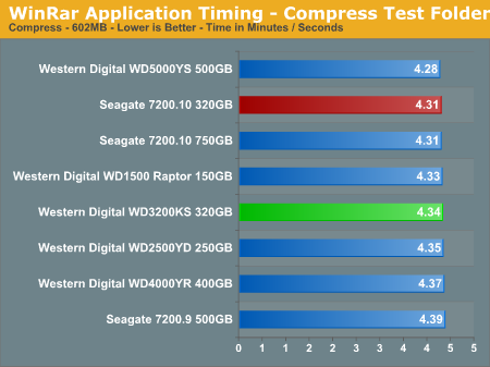 WinRar Application Timing - Compress Test Folder