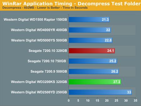 WinRar Application Timing - Decompress Test Folder