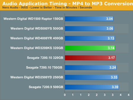 Audio Application Timing - MP4 to MP3 Conversion