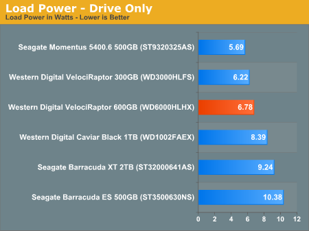 Load Power - Drive Only