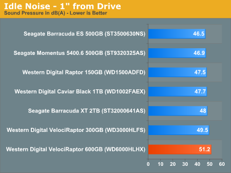 """Idle Noise - 1"""" from Drive"""